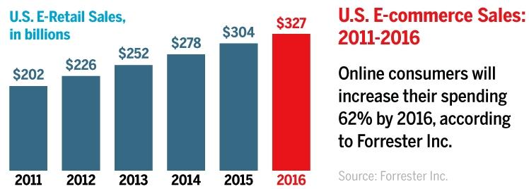 Image - eCommerce Stats